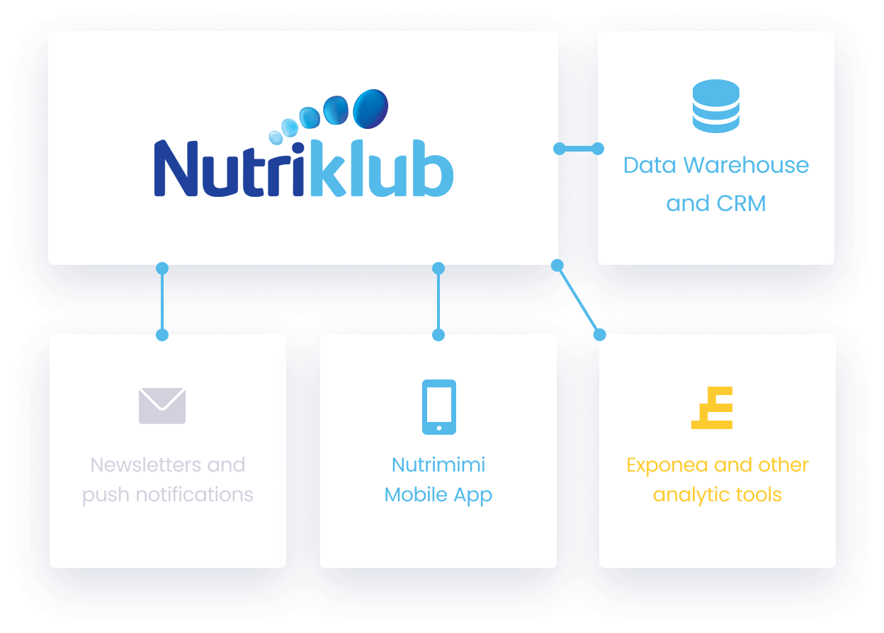 Nutriklub system integration